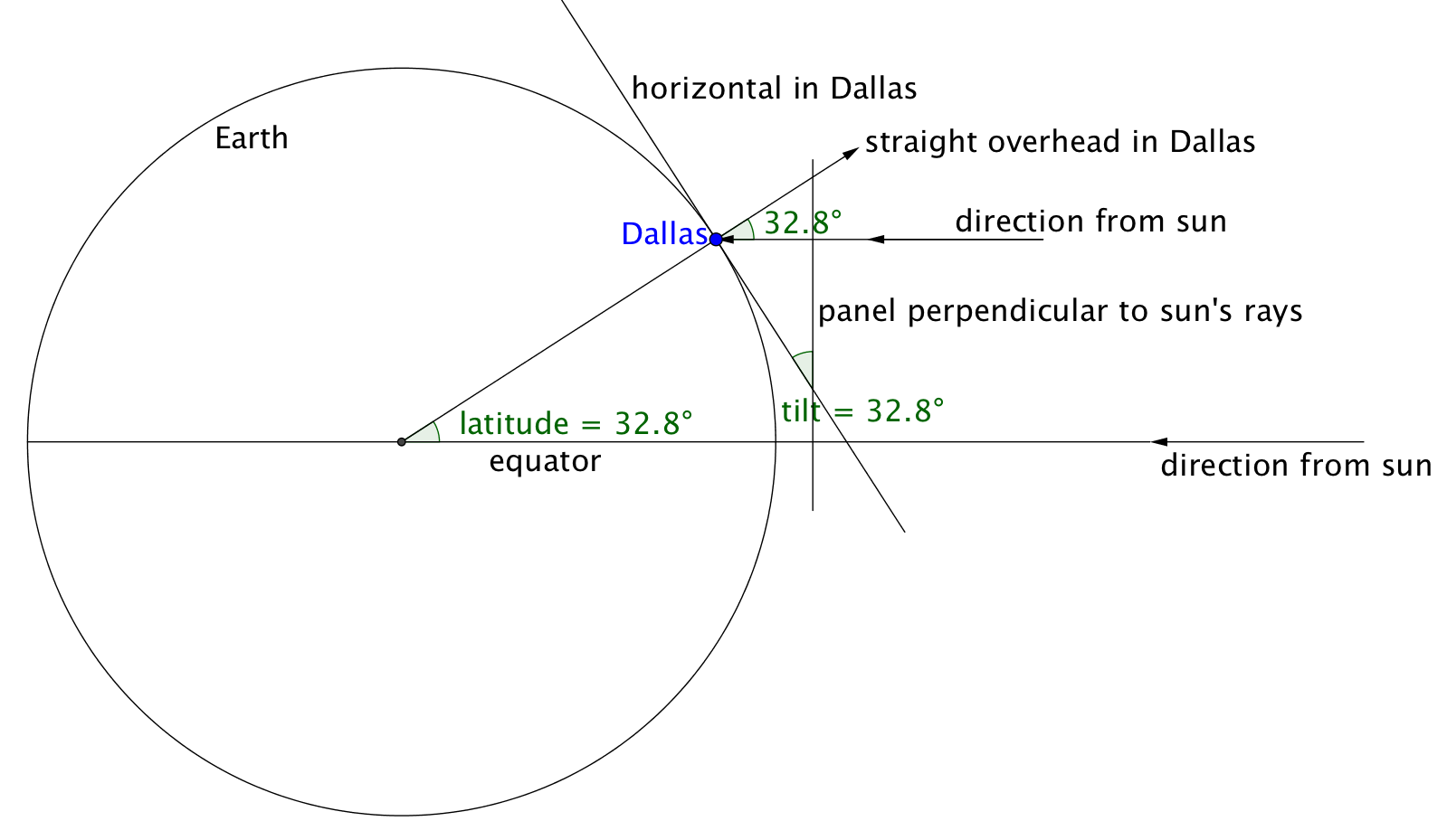 March 2017 national museum of mathematics tiltofpanelindallas biocorpaavc