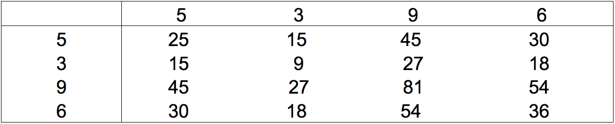 Multiplication Table Solution
