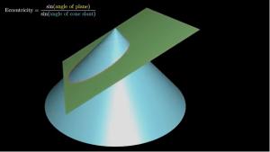 Green plane slicing a cone